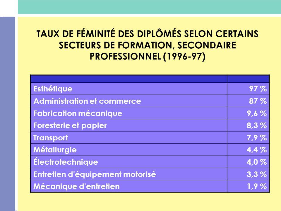 TAUX DE FÉMINITÉ DES DIPLÔMÉS DE CERTAINS SECTEURS TECHNIQUES, NIVEAU COLLÉGIAL (1996-97) Cuir, textile, habillement90 % Santé87 % Alimentation, tourisme77 % Foresterie et papier13,2 % Mines et travaux de chantier9,1 % Entretien équipement motorisé5,8 % Électrotechnique5,8 % Mécanique d entretien3,6 % Métallurgie3,1 %