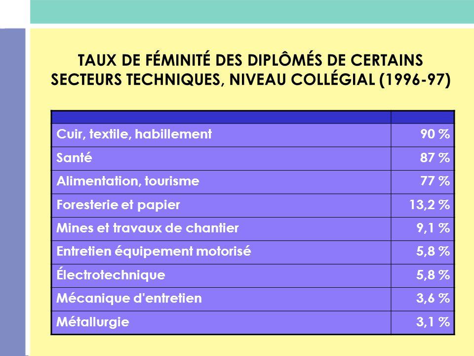 TAUX DE FÉMINITÉ DES DIPLÔMÉS DE CERTAINS SECTEURS TECHNIQUES, NIVEAU COLLÉGIAL (1996-97) Cuir, textile, habillement90 % Santé87 % Alimentation, touri