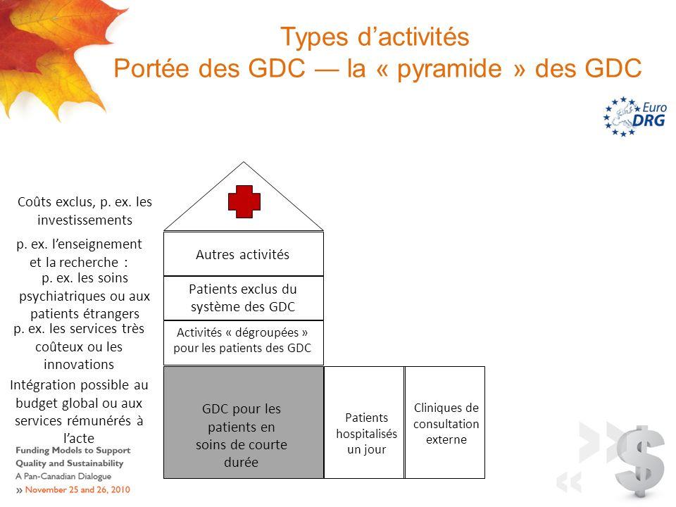 Types dactivités Portée des GDC la « pyramide » des GDC GDC pour les patients en soins de courte durée Patients exclus du système des GDC Autres activités Activités « dégroupées » pour les patients des GDC p.