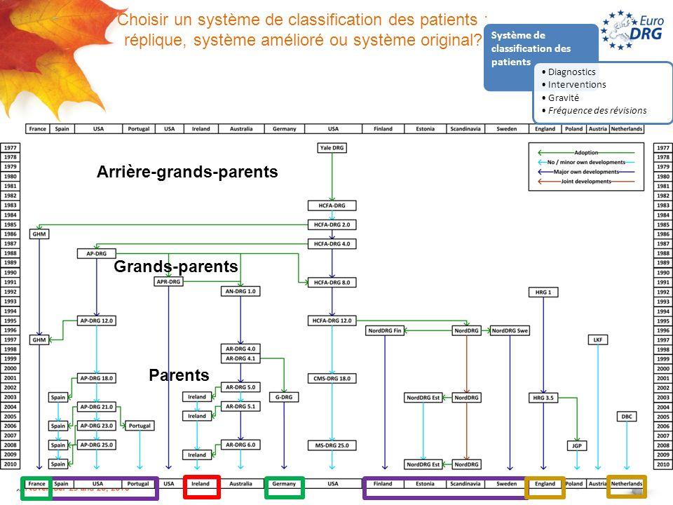 Choisir un système de classification des patients : réplique, système amélioré ou système original.
