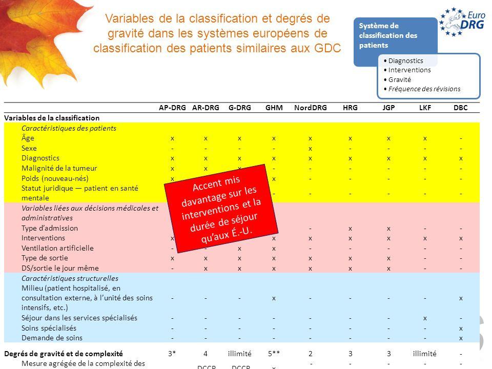 Variables de la classification et degrés de gravité dans les systèmes européens de classification des patients similaires aux GDC AP-DRGAR-DRGG-DRGGHMNordDRGHRGJGPLKFDBC Variables de la classification Caractéristiques des patients Âgexxxxxxxx- Sexe----x---- Diagnosticsxxxxxxxxx Malignité de la tumeurxxx------ Poids (nouveau-nés)xxxx----- Statut juridique patient en santé mentale -xx------ Variables liées aux décisions médicales et administratives Type dadmission -----xx-- Interventionsxxxxxxxxx Ventilation artificielle--xx----- Type de sortiexxxxxxx-- DS/sortie le jour même-xxxxxx-- Caractéristiques structurelles Milieu (patient hospitalisé, en consultation externe, à lunité des soins intensifs, etc.) ---x----x Séjour dans les services spécialisés-------x- Soins spécialisés--------x Demande de soins--------x Degrés de gravité et de complexité3*4illimité5**233illimité- Mesure agrégée de la complexité des cas - DCCP x ----- DCCP : Degré de complexité clinique du patient * pas explicitement mentionné (majorité des cas complexes au niveau de la CPD et deux degrés de gravité au niveau des GDC) ** Quatre degrés de gravité plus un GHM pour les séjours de courte durée ou les soins en consultation externe Accent mis davantage sur les interventions et la durée de séjour quaux É.-U.
