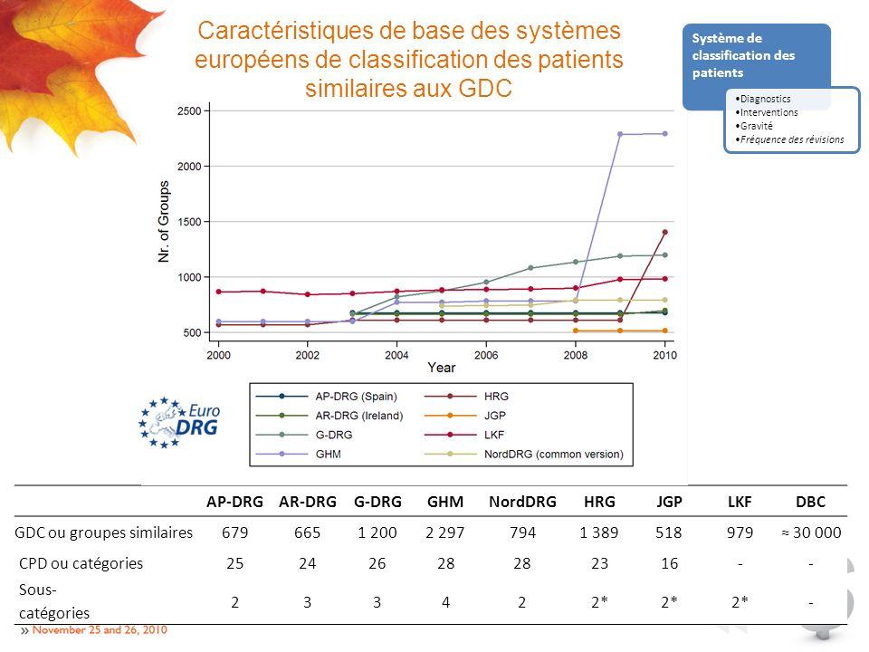 AP-DRGAR-DRGG-DRGGHMNordDRGHRGJGPLKFDBC GDC ou groupes similaires 6796651 2002 2977941 389518979 30 000 CPD ou catégories 25242628 2316-- Sous- catégories 233422* - Caractéristiques de base des systèmes européens de classification des patients similaires aux GDC Système de classification des patients Diagnostics Interventions Gravité Fréquence des révisions