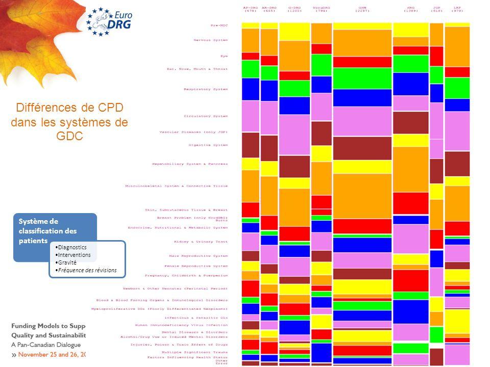 Différences de CPD dans les systèmes de GDC Système de classification des patients Diagnostics Interventions Gravité Fréquence des révisions