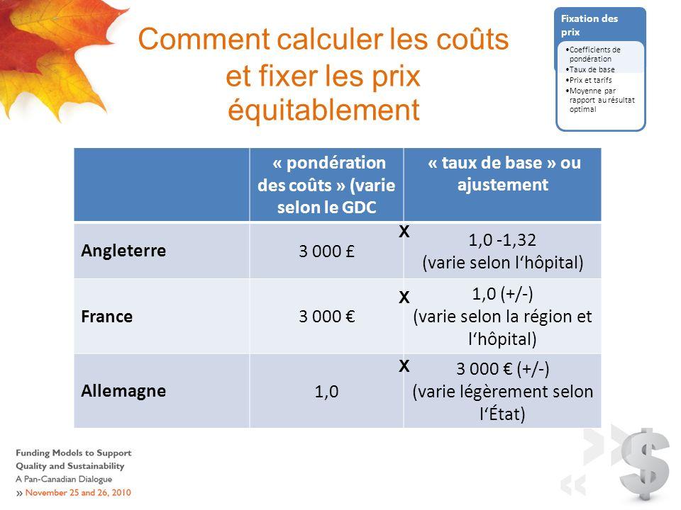Comment calculer les coûts et fixer les prix équitablement Fixation des prix « pondération des coûts » (varie selon le GDC « taux de base » ou ajustement Angleterre3 000 £ 1,0 -1,32 (varie selon lhôpital) France3 000 1,0 (+/-) (varie selon la région et lhôpital) Allemagne1,0 3 000 (+/-) (varie légèrement selon lÉtat) X X X Coefficients de pondération Taux de base Prix et tarifs Moyenne par rapport au résultat optimal