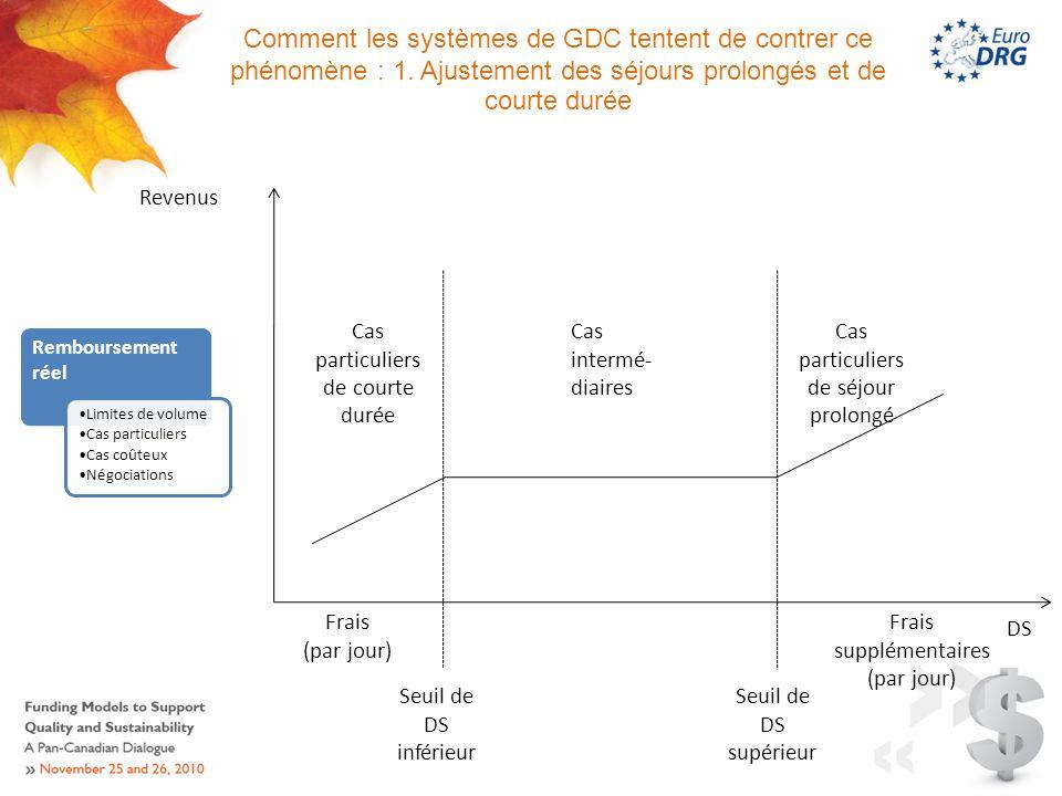 Comment les systèmes de GDC tentent de contrer ce phénomène : 1.