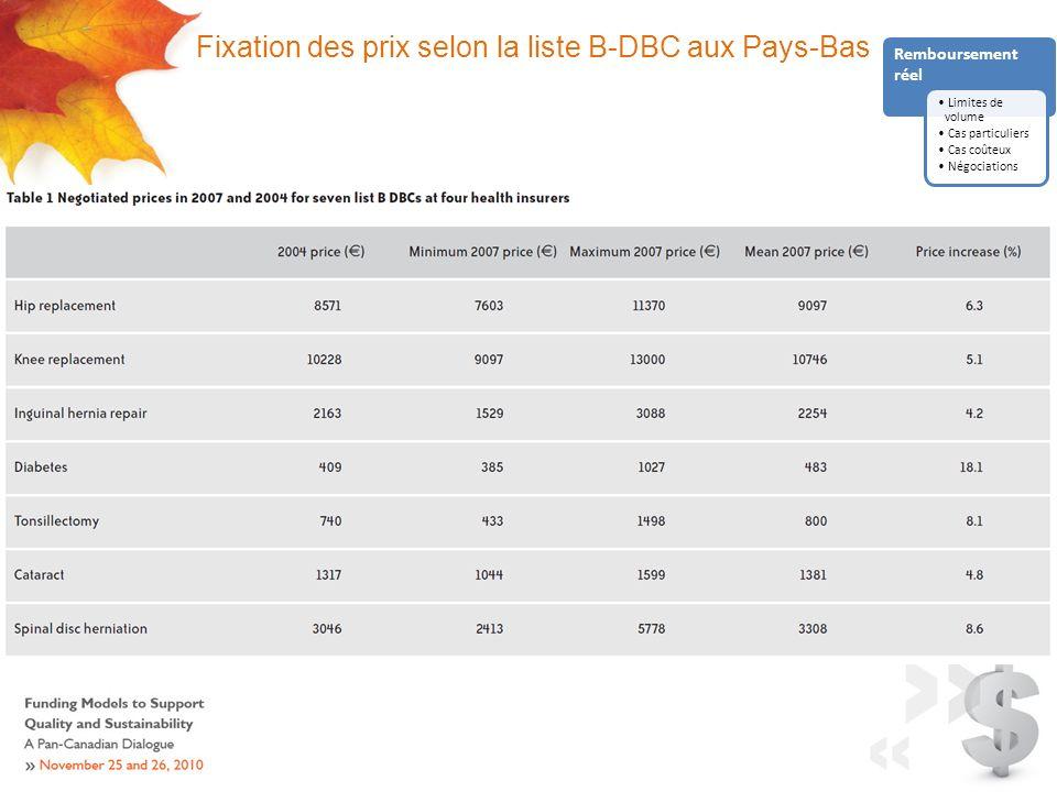 Fixation des prix selon la liste B-DBC aux Pays-Bas Remboursement réel Limites de volume Cas particuliers Cas coûteux Négociations