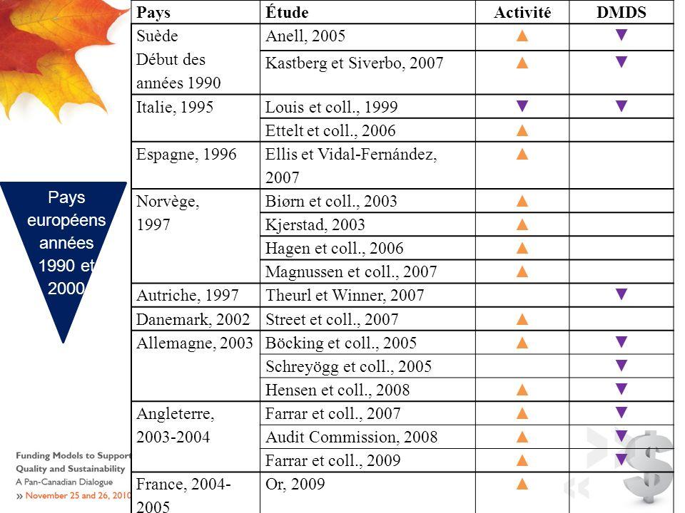 PaysÉtudeActivitéDMDS Suède Début des années 1990 Anell, 2005 Kastberg et Siverbo, 2007 Italie, 1995Louis et coll., 1999 Ettelt et coll., 2006 Espagne, 1996 Ellis et Vidal-Fernández, 2007 Norvège, 1997 Biørn et coll., 2003 Kjerstad, 2003 Hagen et coll., 2006 Magnussen et coll., 2007 Autriche, 1997Theurl et Winner, 2007 Danemark, 2002Street et coll., 2007 Allemagne, 2003Böcking et coll., 2005 Schreyögg et coll., 2005 Hensen et coll., 2008 Angleterre, 2003-2004 Farrar et coll., 2007 Audit Commission, 2008 Farrar et coll., 2009 France, 2004- 2005 Or, 2009 Pays européens années 1990 et 2000