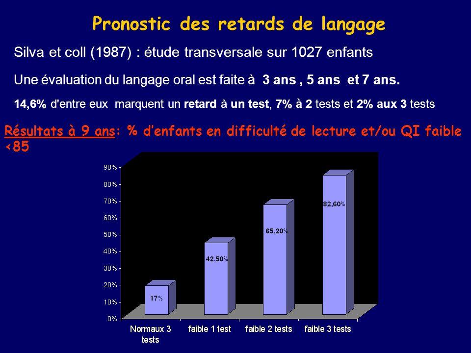 Pronostic des retards de langage Silva et coll (1987) : étude transversale sur 1027 enfants Une évaluation du langage oral est faite à 3 ans, 5 ans et 7 ans.