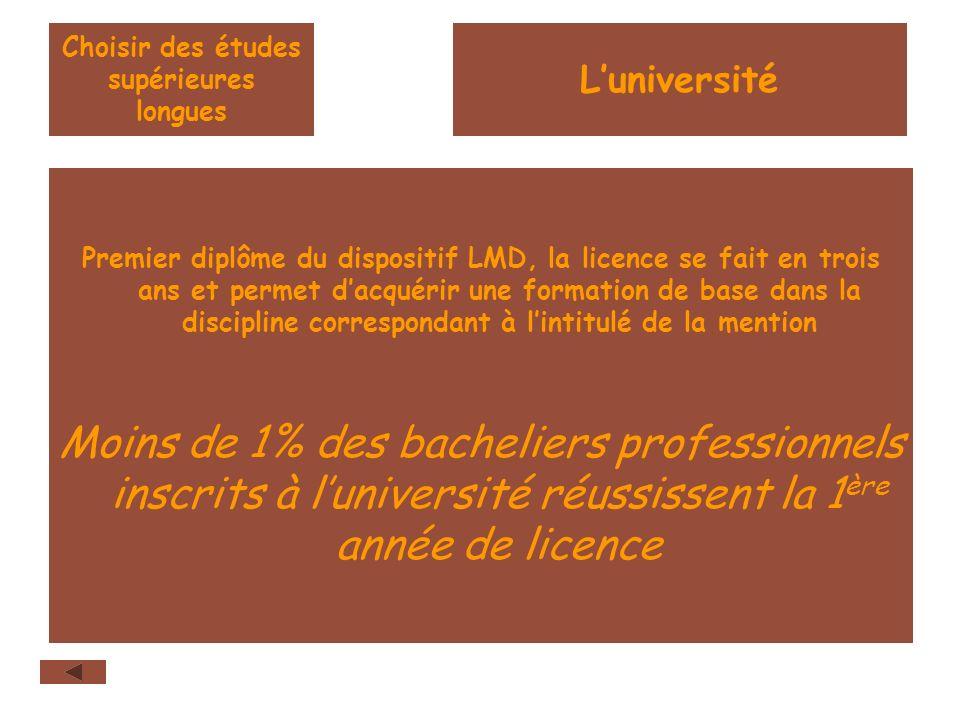 Choisir des études supérieures longues Premier diplôme du dispositif LMD, la licence se fait en trois ans et permet dacquérir une formation de base dans la discipline correspondant à lintitulé de la mention Moins de 1% des bacheliers professionnels inscrits à luniversité réussissent la 1 ère année de licence Luniversité