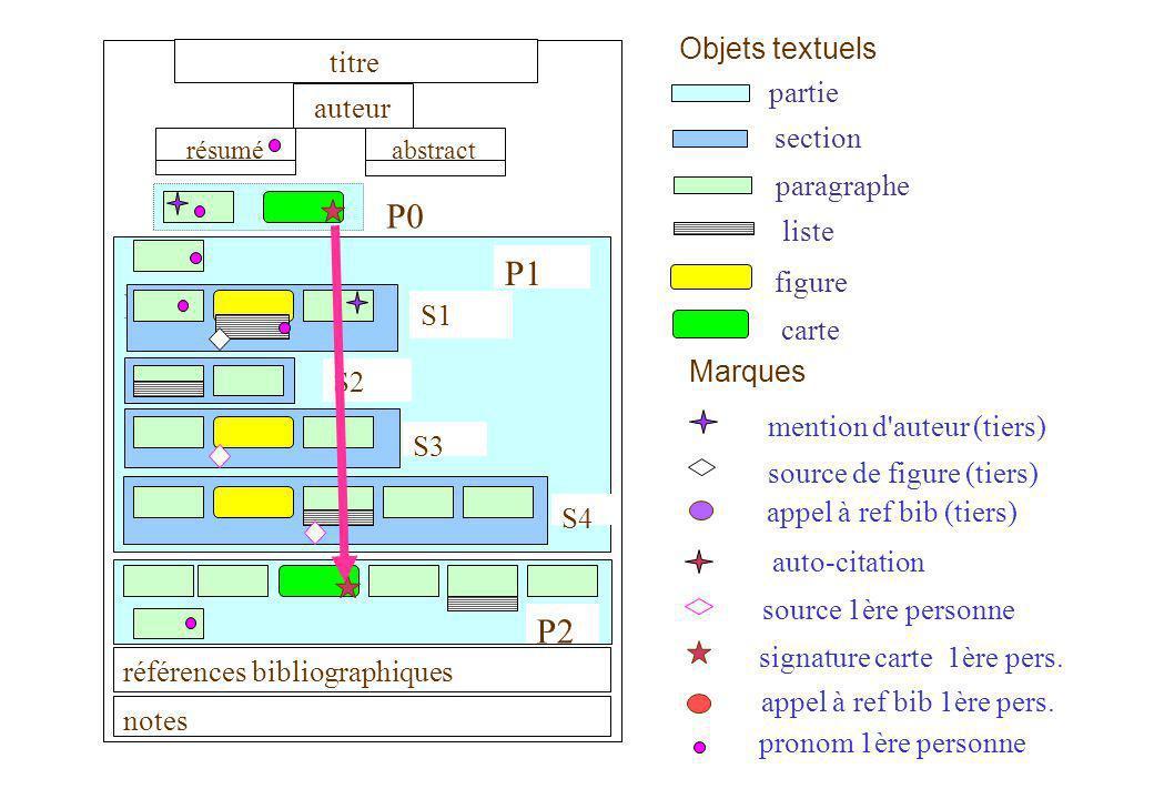 3/2004 Nadine Lucas-19- P1 P2 P3 P4 S3 Références Production bactérienne / Servais Corps de texte Auteurs de référence Simon et Azam Cataphore de partie ARB tiers