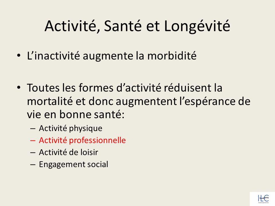 Activité, Santé et Longévité Linactivité augmente la morbidité Toutes les formes dactivité réduisent la mortalité et donc augmentent lespérance de vie