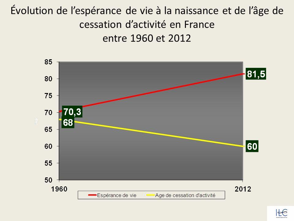 Évolution de lespérance de vie à la naissance et de lâge de cessation dactivité en France entre 1960 et 2012