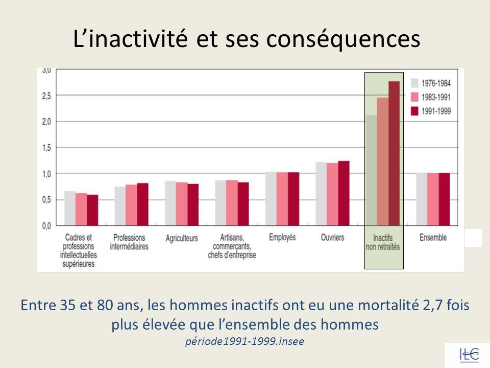Entre 35 et 80 ans, les hommes inactifs ont eu une mortalité 2,7 fois plus élevée que lensemble des hommes période1991-1999.Insee Linactivité et ses c