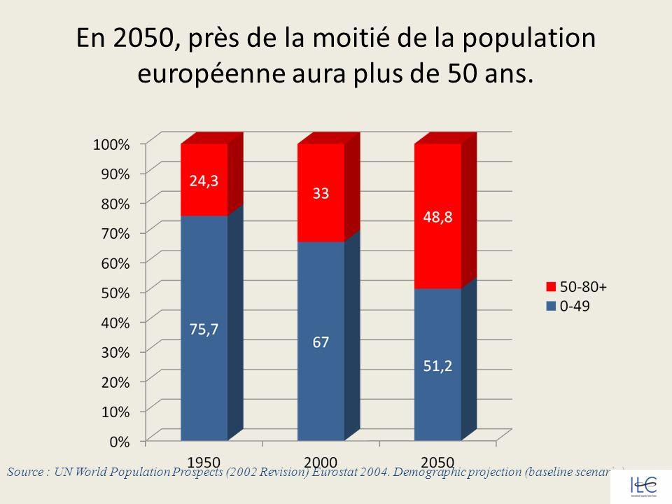 En 2050, près de la moitié de la population européenne aura plus de 50 ans. Source : UN World Population Prospects (2002 Revision) Eurostat 2004. Demo