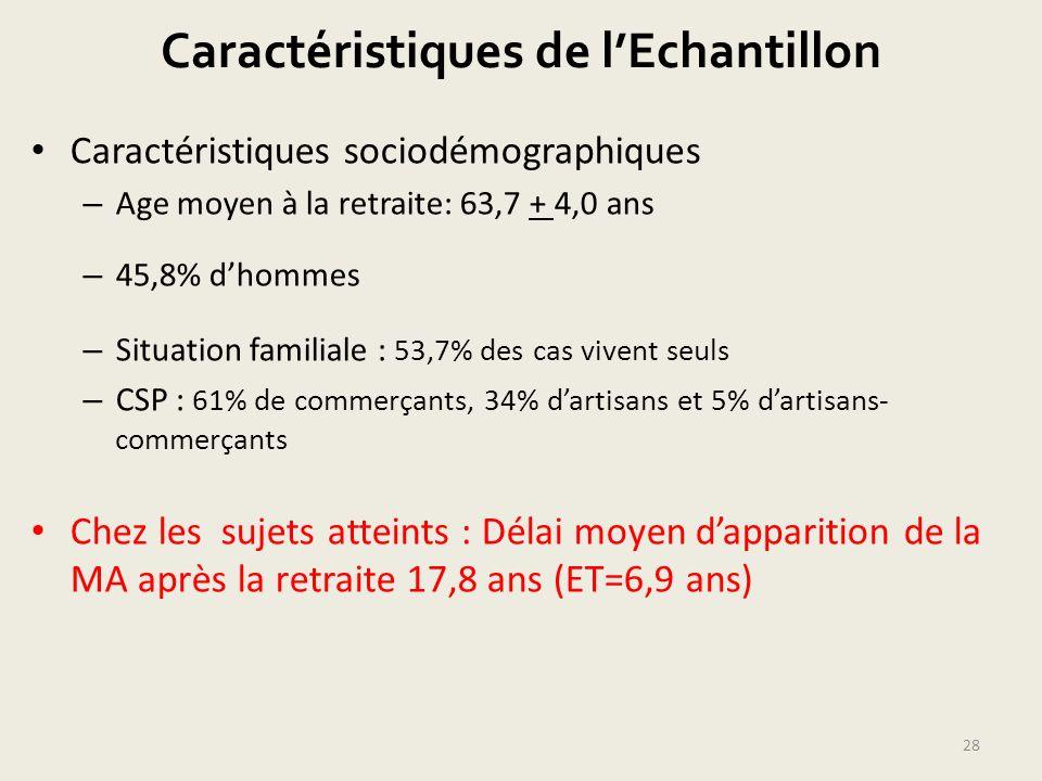Caractéristiques de lEchantillon Caractéristiques sociodémographiques – Age moyen à la retraite: 63,7 + 4,0 ans – 45,8% dhommes – Situation familiale