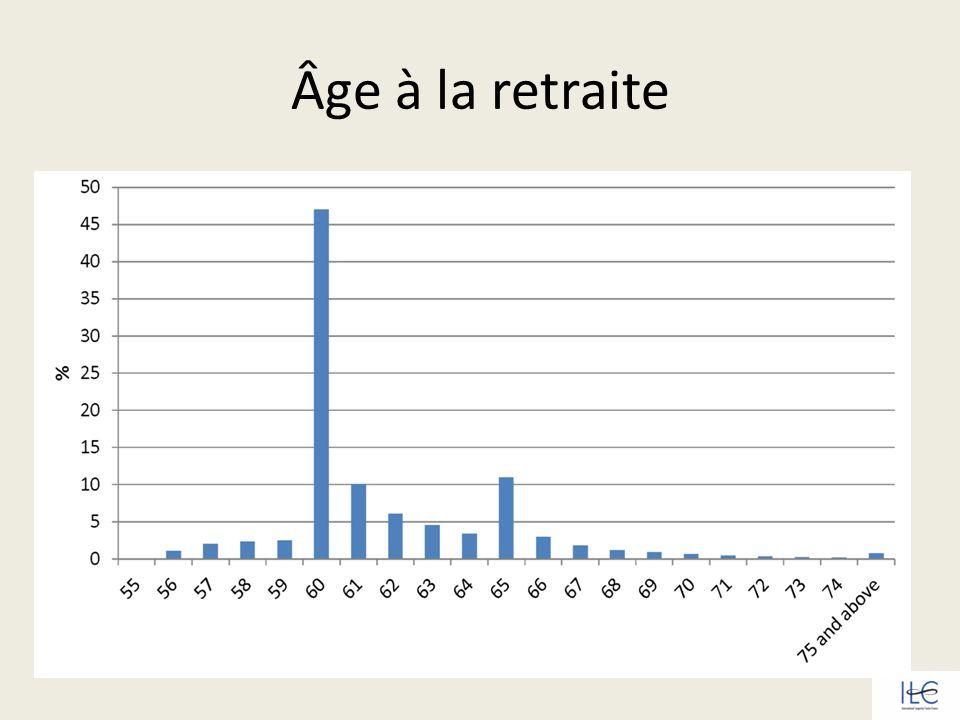 Âge à la retraite