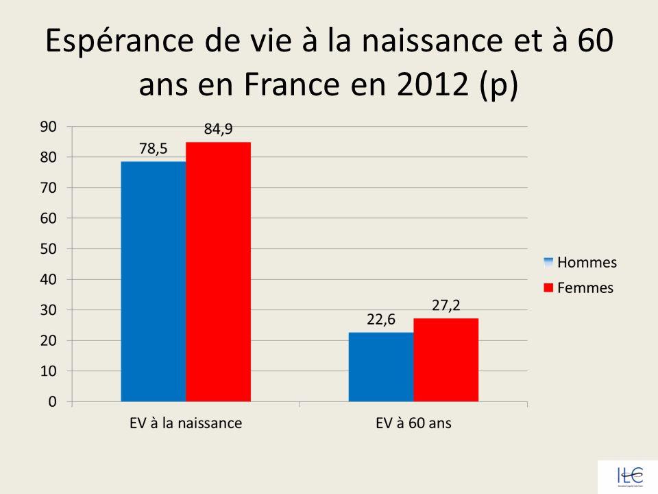 Espérance de vie des femmes en France à différents âges -1950 vs 2010