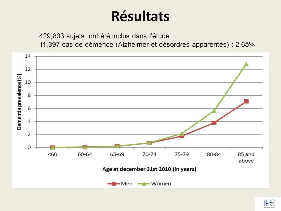 Résultats 429,803 sujets ont été inclus dans létude 11,397 cas de démence (Alzheimer et désordres apparentés) : 2,65%