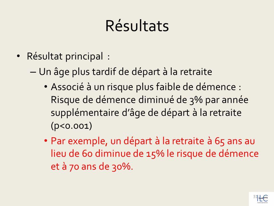 Résultats Résultat principal : – Un âge plus tardif de départ à la retraite Associé à un risque plus faible de démence : Risque de démence diminué de