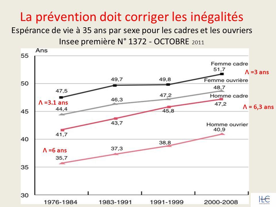 La prévention doit corriger les inégalités Espérance de vie à 35 ans par sexe pour les cadres et les ouvriers Insee première N° 1372 - OCTOBRE 2011 Ʌ