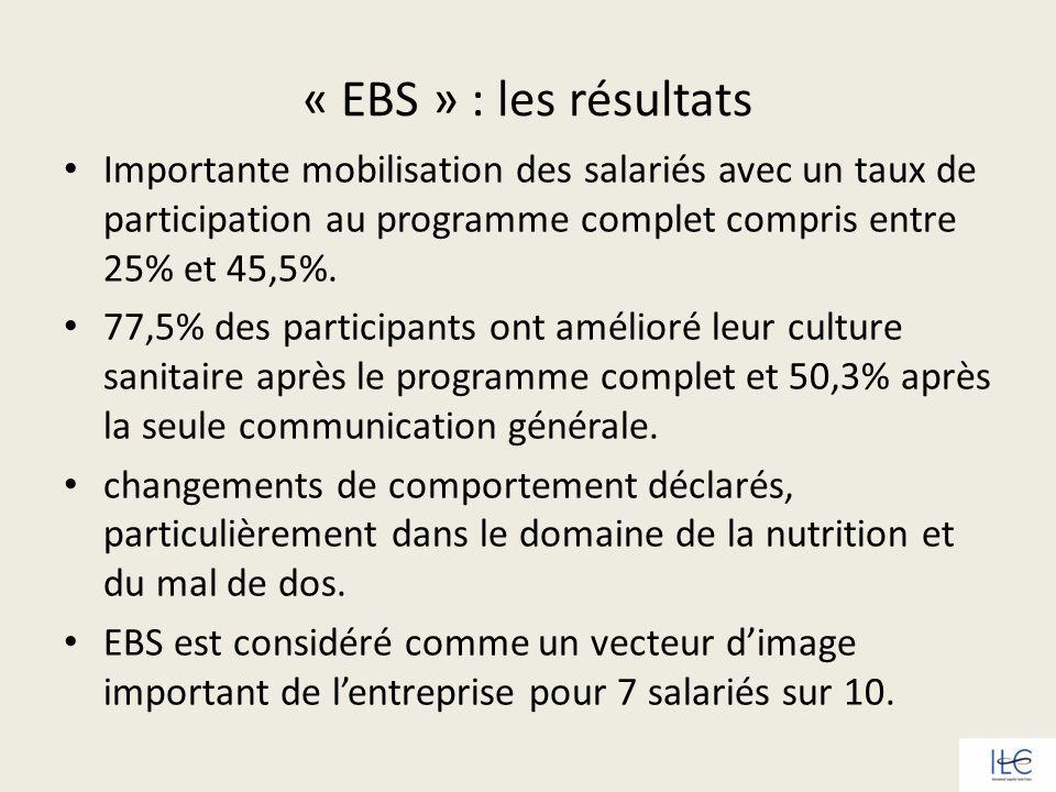 « EBS » : les résultats Importante mobilisation des salariés avec un taux de participation au programme complet compris entre 25% et 45,5%. 77,5% des
