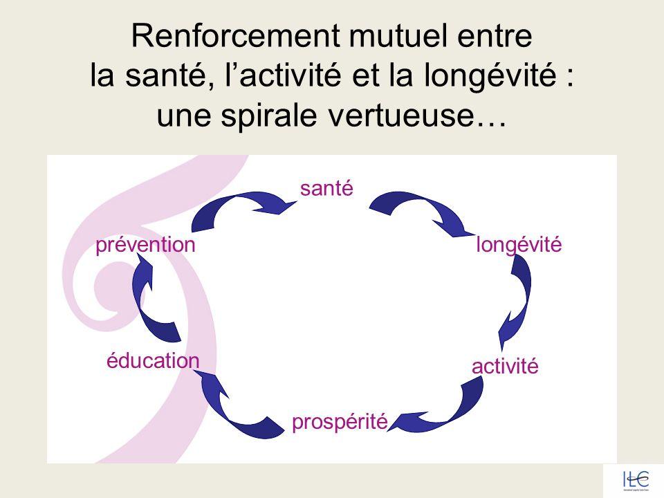 Renforcement mutuel entre la santé, lactivité et la longévité : une spirale vertueuse… éducation prévention santé longévité activité prospérité