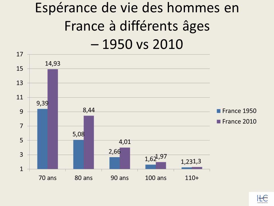 Espérance de vie des hommes en France à différents âges – 1950 vs 2010