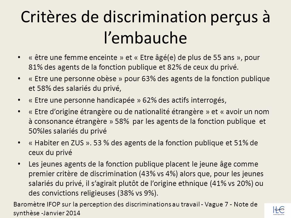 Critères de discrimination perçus à lembauche « être une femme enceinte » et « Etre âgé(e) de plus de 55 ans », pour 81% des agents de la fonction pub