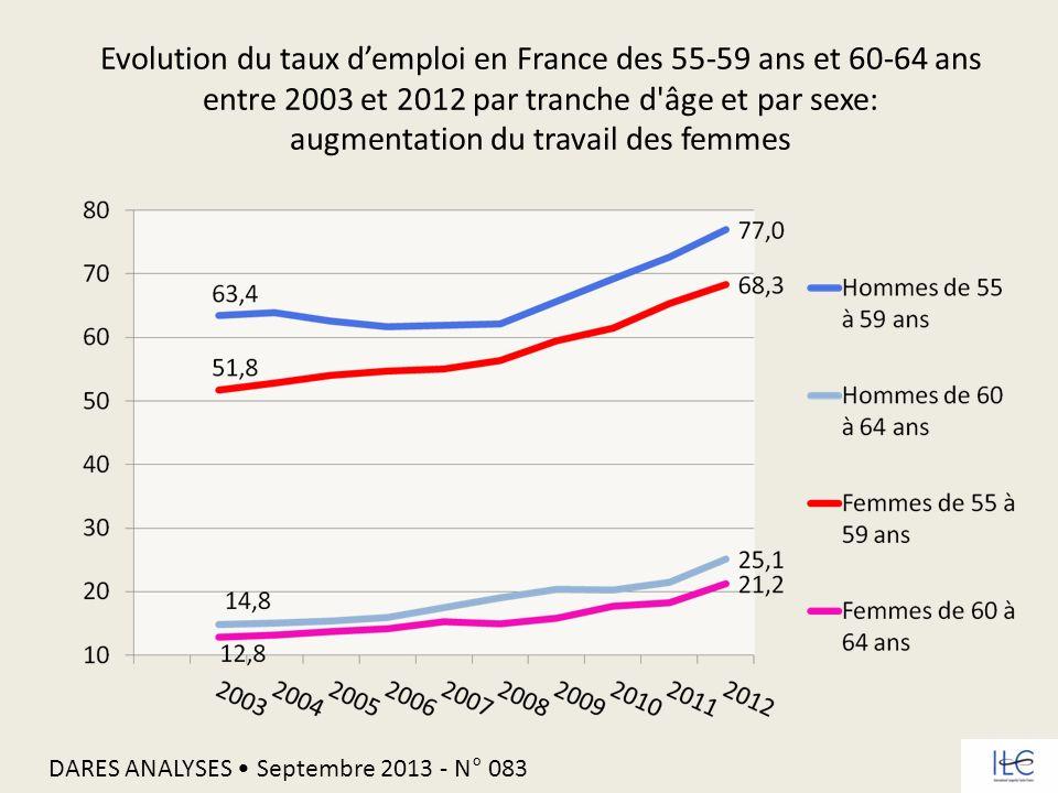 Evolution du taux demploi en France des 55-59 ans et 60-64 ans entre 2003 et 2012 par tranche d'âge et par sexe: augmentation du travail des femmes DA