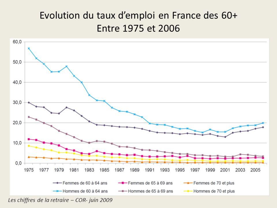 Taux demploi des personnes âgées de 55 à 64 ans en France et en EU (17) http://epp.eurostat.ec.europa.eu/tgm/table.do?tab=table&init=1&language=fr&pcode=tsdde100&plugin=128/02/2014