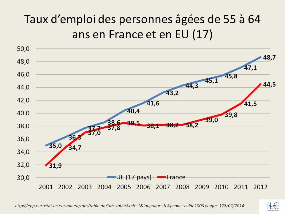 Taux demploi des personnes âgées de 55 à 64 ans en France et en EU (17) http://epp.eurostat.ec.europa.eu/tgm/table.do?tab=table&init=1&language=fr&pco
