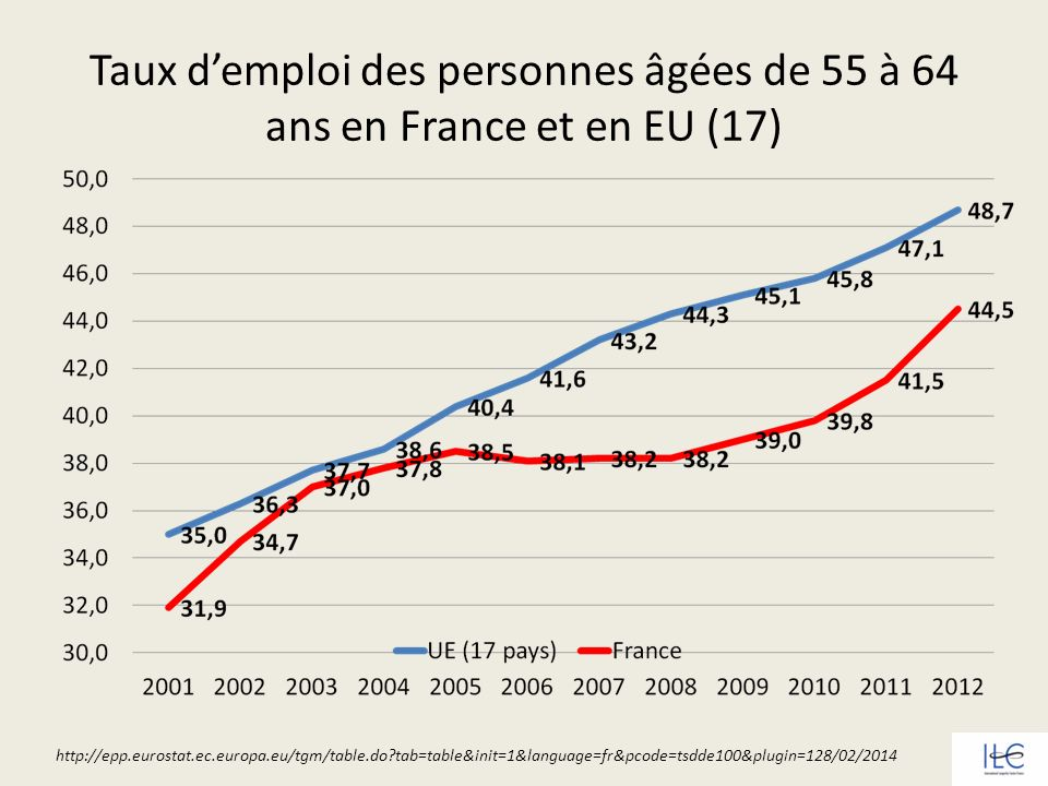 2012SuèdeJaponFranceItalie 55-64 ans 73.0%65.4%44.5%40.4% Taux demploi des 55-64 ans en 2012 en Suède, au Japon, en France et en Italie http://epp.eurostat.ec.europa.eu/tgm/table.do?tab=table&init=1&language=fr&pcode=tsdde100&pl ugin=1 -28/02/2014