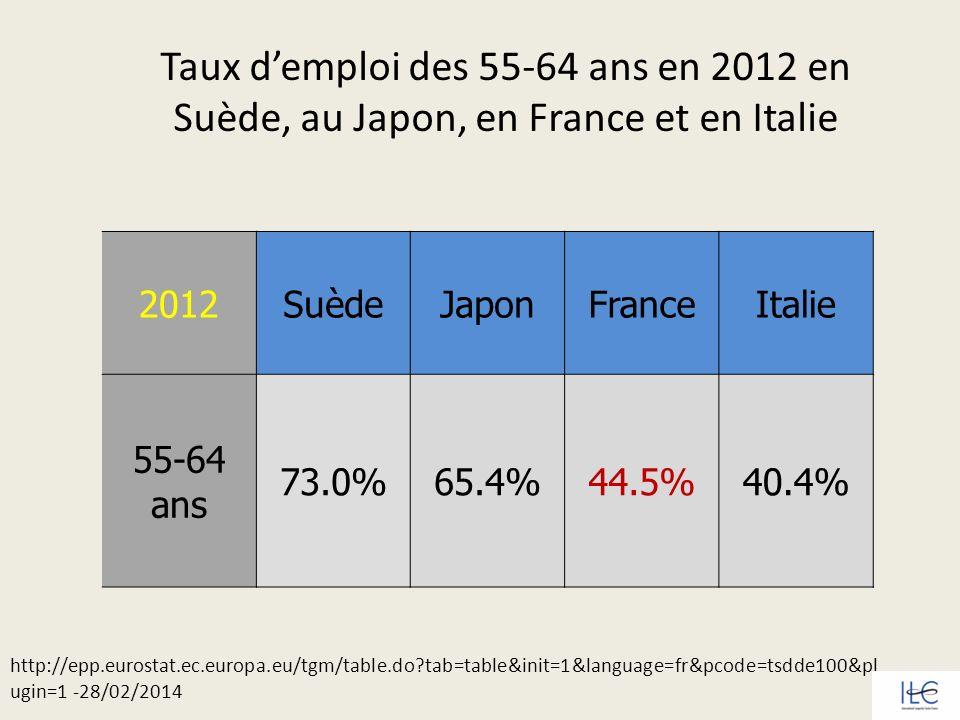 En 2012, 44,5 % des 55-64 ans sont en emploi en France métropolitaine, 67,1 % entre 55 et 59 ans et 21,7 % entre 60 et 64 ans.