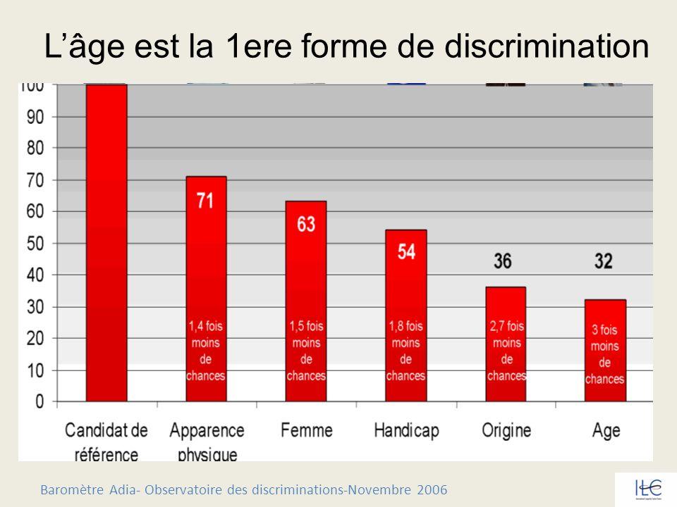 Baromètre Adia- Observatoire des discriminations-Novembre 2006 Lâge est la 1ere forme de discrimination