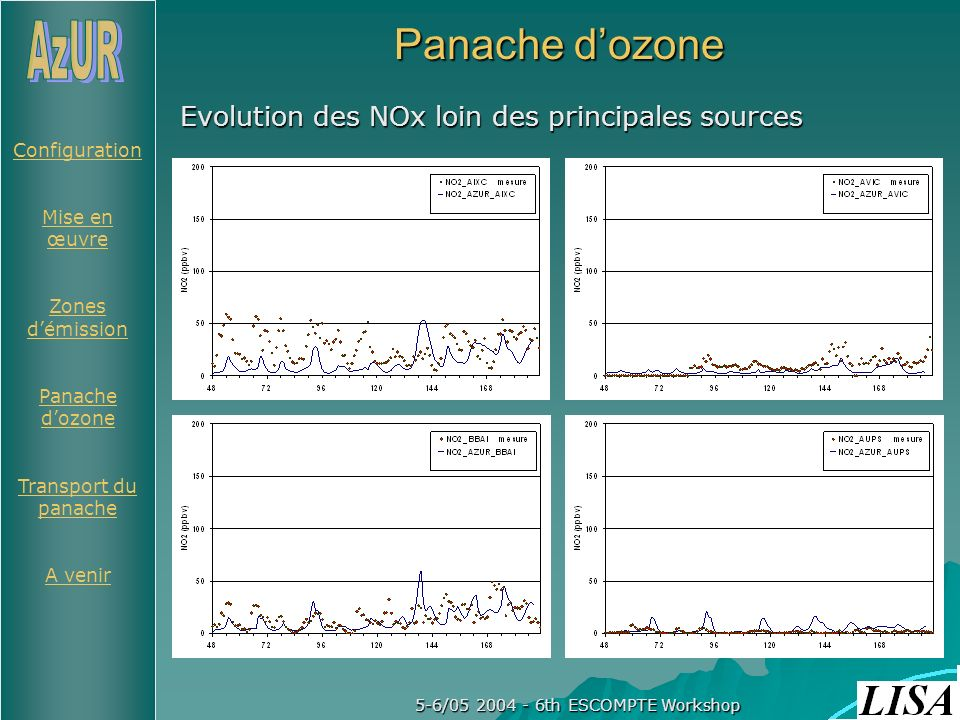 Configuration Mise en œuvre Zones démission Panache dozone Transport du panache A venir 5-6/05 2004 - 6th ESCOMPTE Workshop Panache dozone A LEST