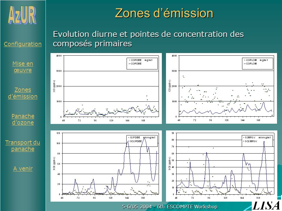Configuration Mise en œuvre Zones démission Panache dozone Transport du panache A venir 5-6/05 2004 - 6th ESCOMPTE Workshop Zones démission Evolution diurne et pointes de concentration des composés primaires