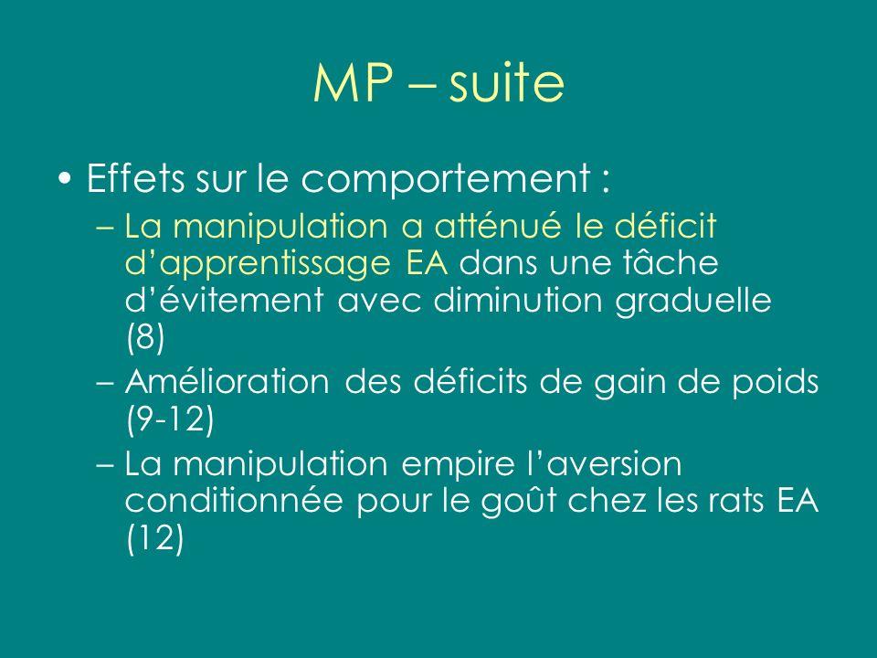 MP – suite Effets sur le comportement : –La manipulation a atténué le déficit dapprentissage EA dans une tâche dévitement avec diminution graduelle (8