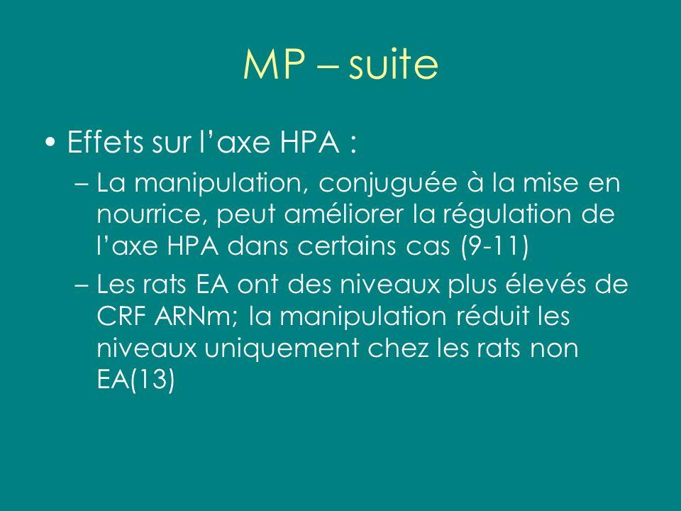 MP – suite Effets sur laxe HPA : –La manipulation, conjuguée à la mise en nourrice, peut améliorer la régulation de laxe HPA dans certains cas (9-11)