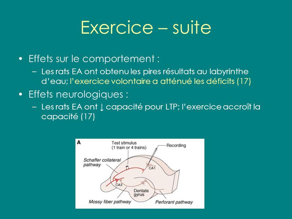 Exercice – suite Effets sur le comportement : –Les rats EA ont obtenu les pires résultats au labyrinthe deau; lexercice volontaire a atténué les défic
