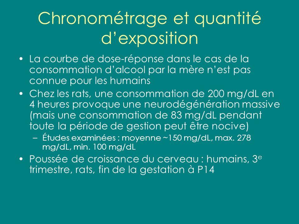 Chronométrage et quantité dexposition La courbe de dose-réponse dans le cas de la consommation dalcool par la mère nest pas connue pour les humains Ch