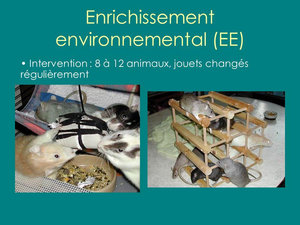 EE – suite Effets sur le comportement : –Rats EE labyrinthe deau et labyrinthe radial à bras, mais lalcool navait aucun effet (2-3) –Rats EA avaient la patte arrière dans laxe; atténué par EE (3) –Rats EA plus actifs en enceinte expérimentale (1,4) et en labyrinthe en Y (1), EE a amélioré la suractivité chez les souris dans une de deux études (1,4) –Souris EA manifestait un piètre apprentissage par aversion pour le goût; atténué par EE (5)