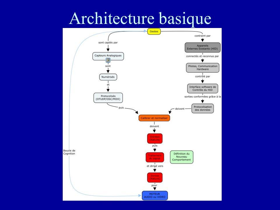 Architecture basique