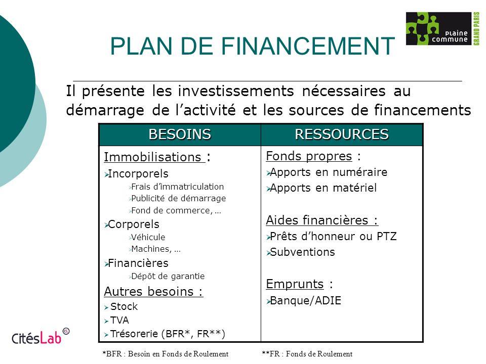 PLAN DE FINANCEMENT Il présente les investissements nécessaires au démarrage de lactivité et les sources de financements BESOINSRESSOURCES Immobilisat