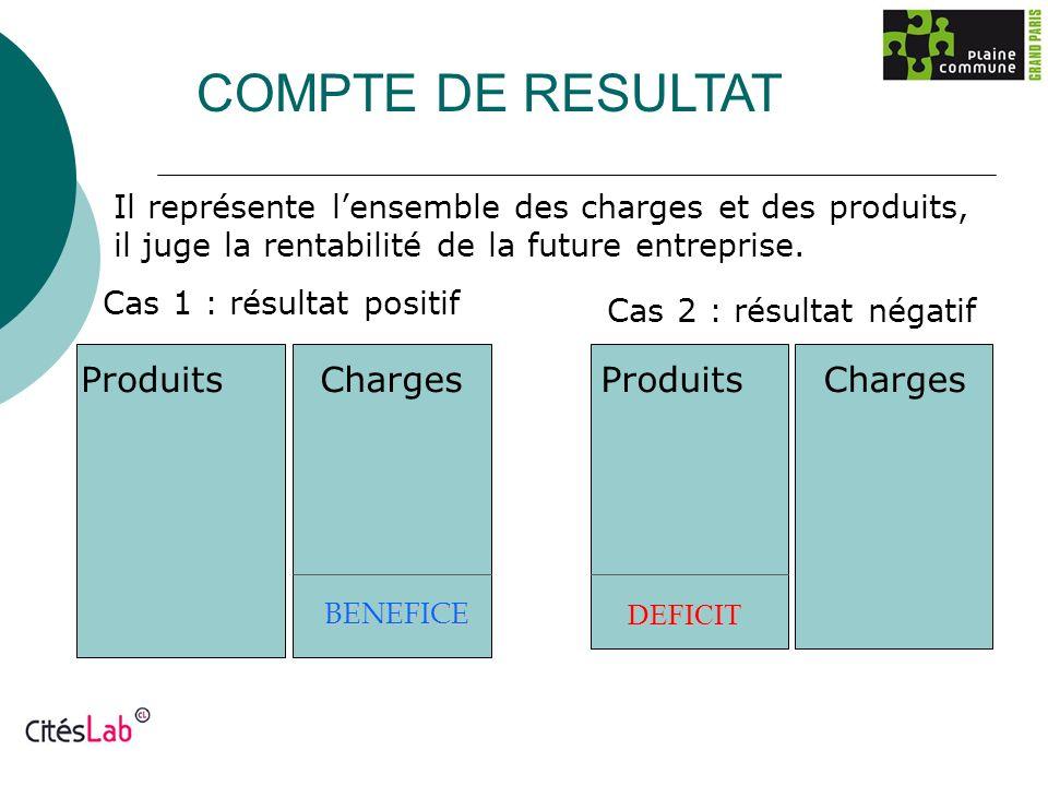 COMPTE DE RESULTAT Il représente lensemble des charges et des produits, il juge la rentabilité de la future entreprise. ProduitsCharges BENEFICE Produ