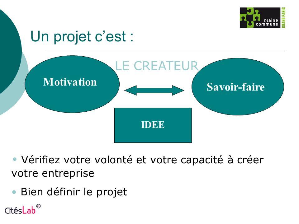 LE CREATEUR Motivation Savoir-faire IDEE Vérifiez votre volonté et votre capacité à créer votre entreprise Bien définir le projet Un projet cest :
