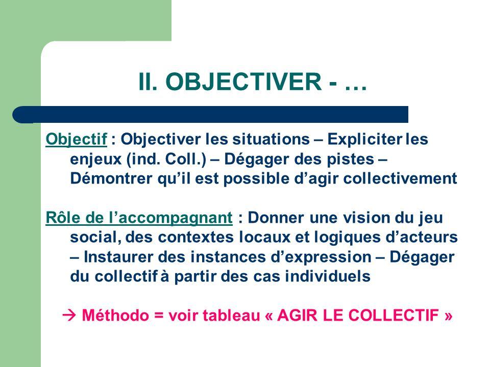 II. OBJECTIVER - … Objectif : Objectiver les situations – Expliciter les enjeux (ind. Coll.) – Dégager des pistes – Démontrer quil est possible dagir
