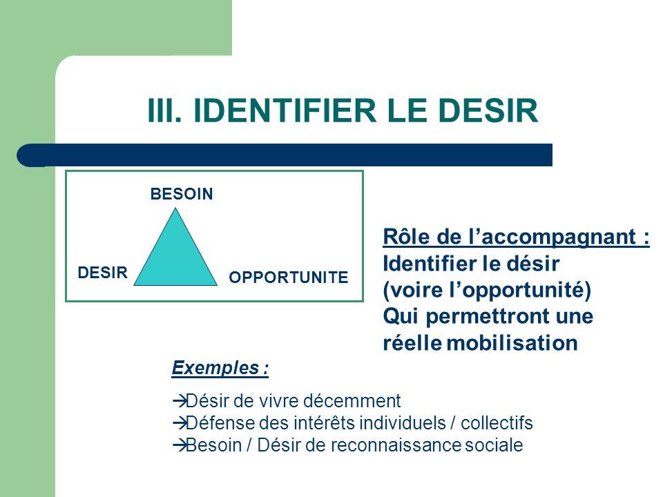 III. IDENTIFIER LE DESIR BESOIN DESIR OPPORTUNITE Exemples : Désir de vivre décemment Défense des intérêts individuels / collectifs Besoin / Désir de
