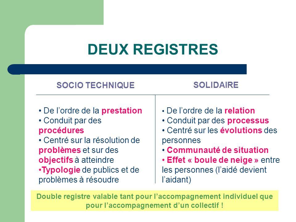 DEUX REGISTRES SOCIO TECHNIQUE SOLIDAIRE De lordre de la prestation Conduit par des procédures Centré sur la résolution de problèmes et sur des object
