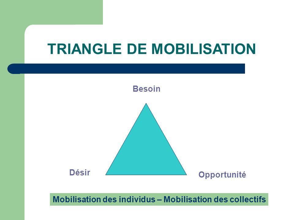 TRIANGLE DE MOBILISATION Besoin Désir Opportunité Mobilisation des individus – Mobilisation des collectifs