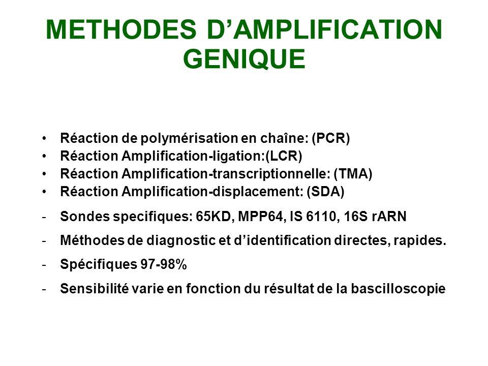 CARACTERES DIFFERENTIELS PNBCatalase 22 68 ºC NiacineNitratesTCH M.tuberculosis M. bovis M. africanum M. Atypiques SSSRSSSR + - + - + - + + +-d-+-d- +